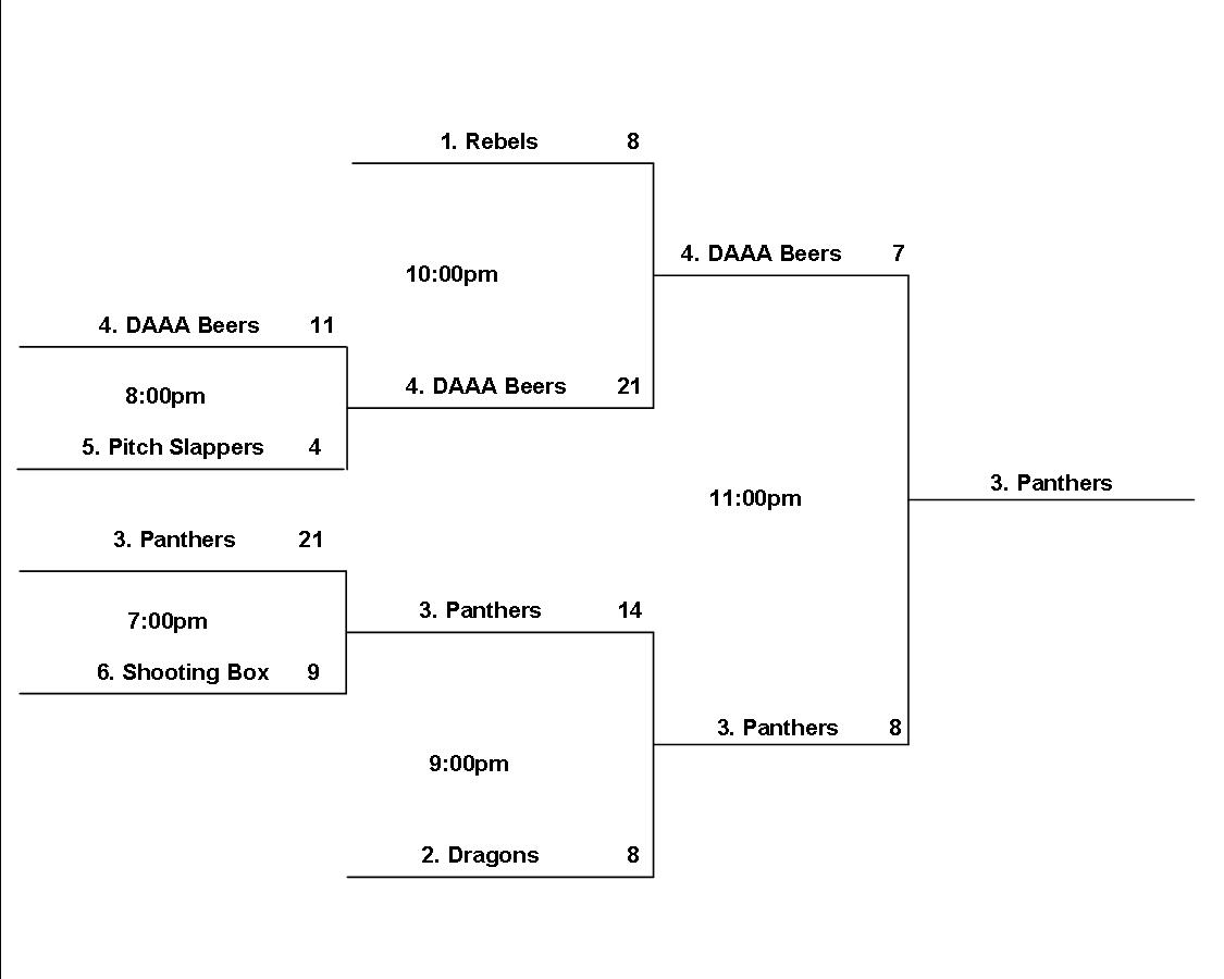 Playoff Bracket Friday Night Spring